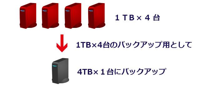 HDD運用2